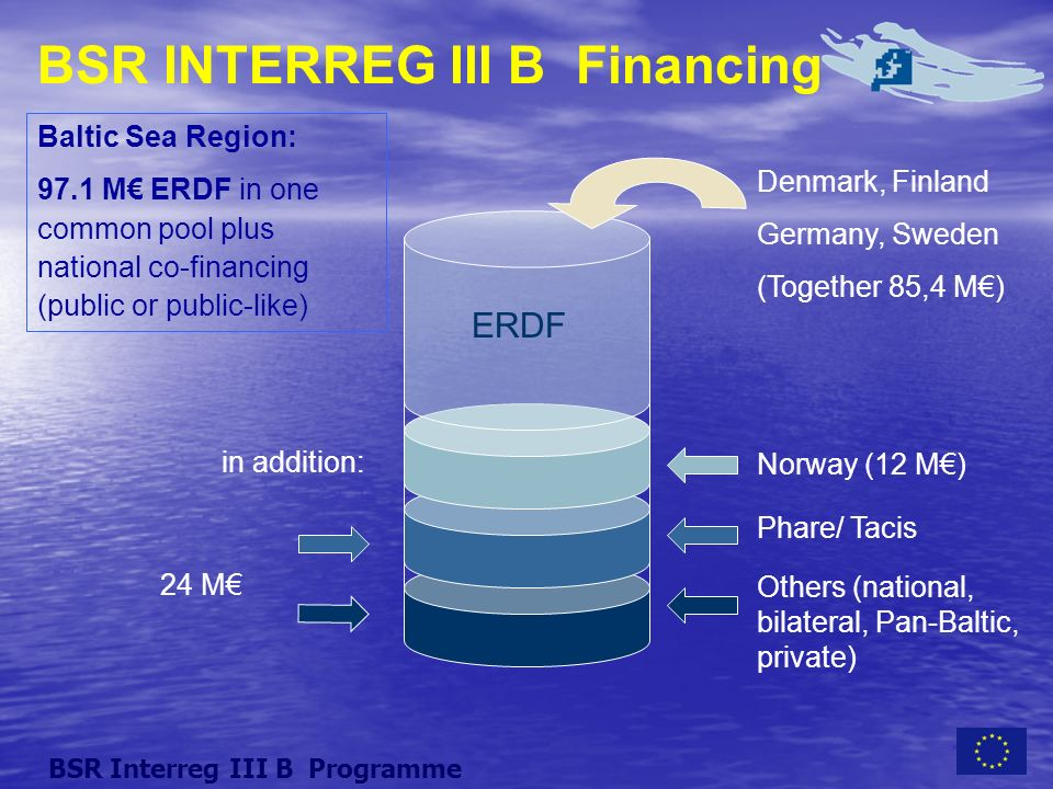 BSR INTERREG III B Financing ERDF Denmark, Finland Germany, Sweden (Together 85,4 M) Norway (12 M) Phare/ Tacis Others (national, bilateral, Pan-Baltic, private) Baltic Sea Region: 97.1 M ERDF in one common pool plus national co-financing (public or public-like) in addition: 24 M BSR Interreg III B Programme