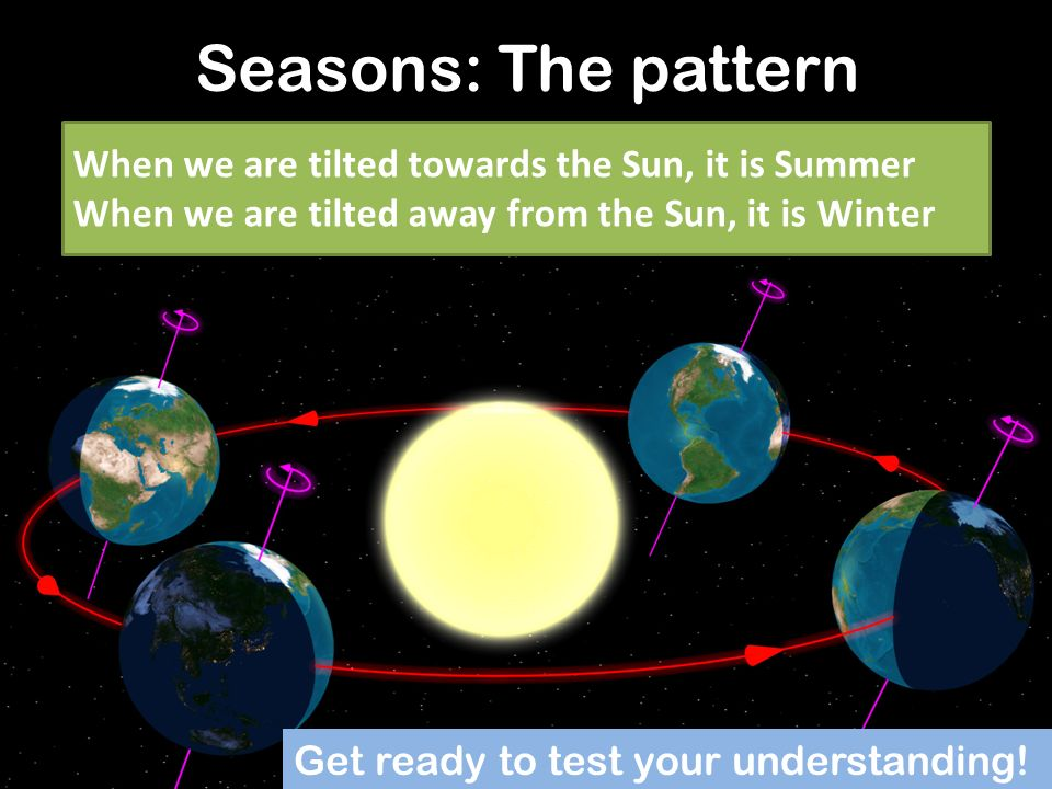 Here are the answers! – In which season do we have long days and short nights? SUMMER! – When are days and nights the same length? SPRING AND AUTUMN –