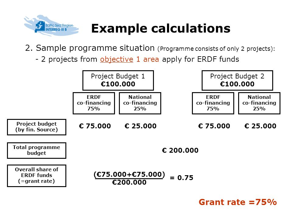 Example calculations ERDF co-financing 75% National co-financing 25% 75.000 25.000 75.000 25.000 (75.000+75.000) 200.000 = 0.75 Grant rate =75% ERDF co-financing 75% National co-financing 25% 200.000 Overall share of ERDF funds (=grant rate) Total programme budget Project budget (by fin.