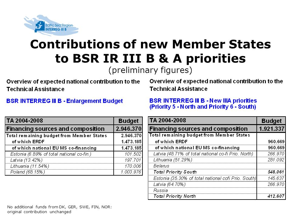Contributions of new Member States to BSR IR III B & A priorities (preliminary figures) No additional funds from DK, GER, SWE, FIN, NOR: original contribution unchanged