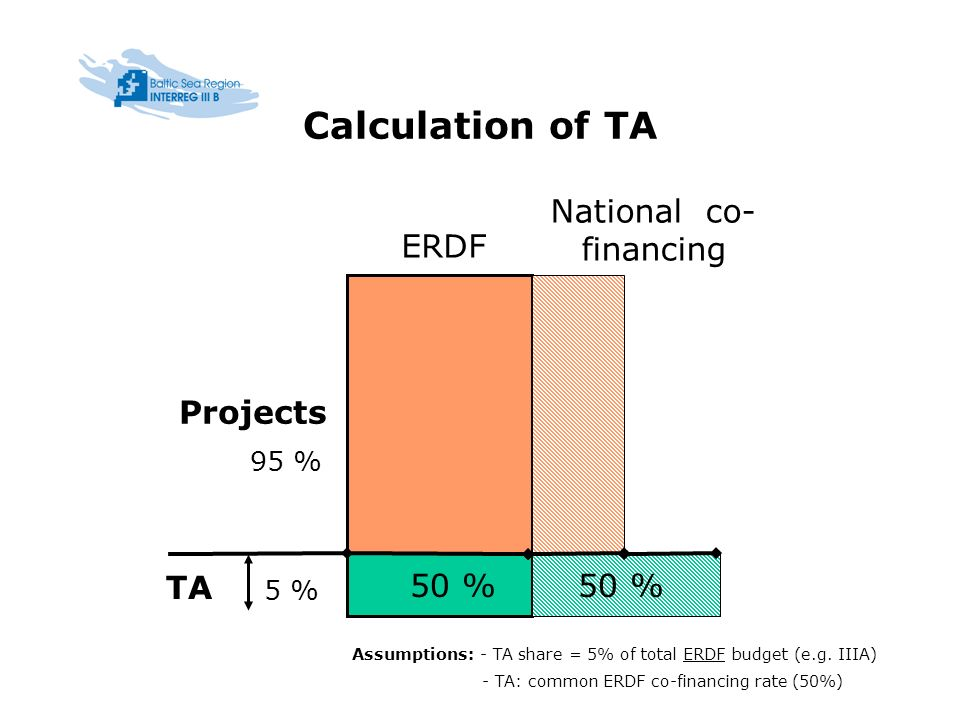 Calculation of TA ERDF Projects TA 5 % National co- financing 50 % Assumptions: - TA share = 5% of total ERDF budget (e.g.