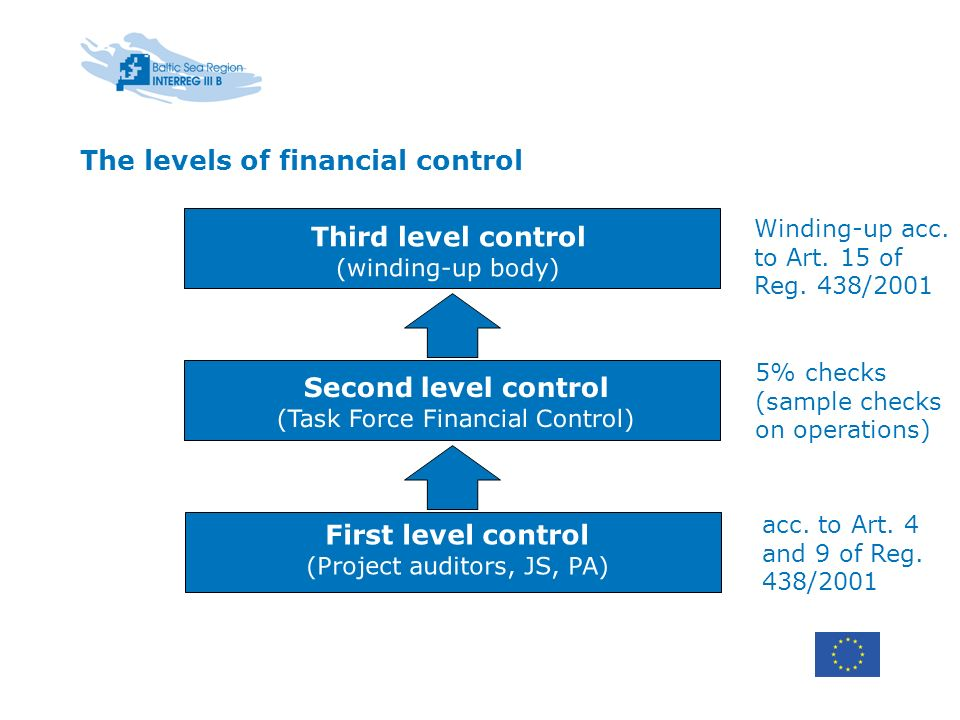 First level control (Project auditors, JS, PA) Second level control (Task Force Financial Control) Third level control (winding-up body) acc.