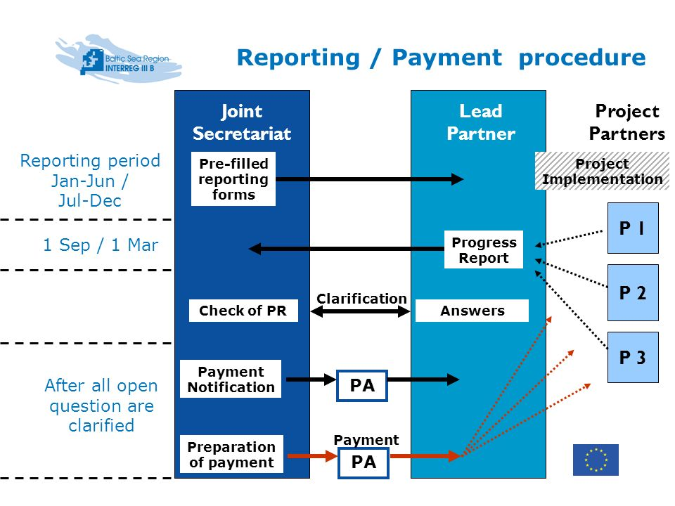 Reporting / Payment procedure Lead Partner Joint Secretariat P 1 P 2 P 3 Project Partners Pre-filled reporting forms Reporting period Jan-Jun / Jul-Dec Project Implementation 1 Sep / 1 Mar Progress Report Payment Notification After all open question are clarified PA Answers Clarification Check of PR Preparation of payment PA Payment