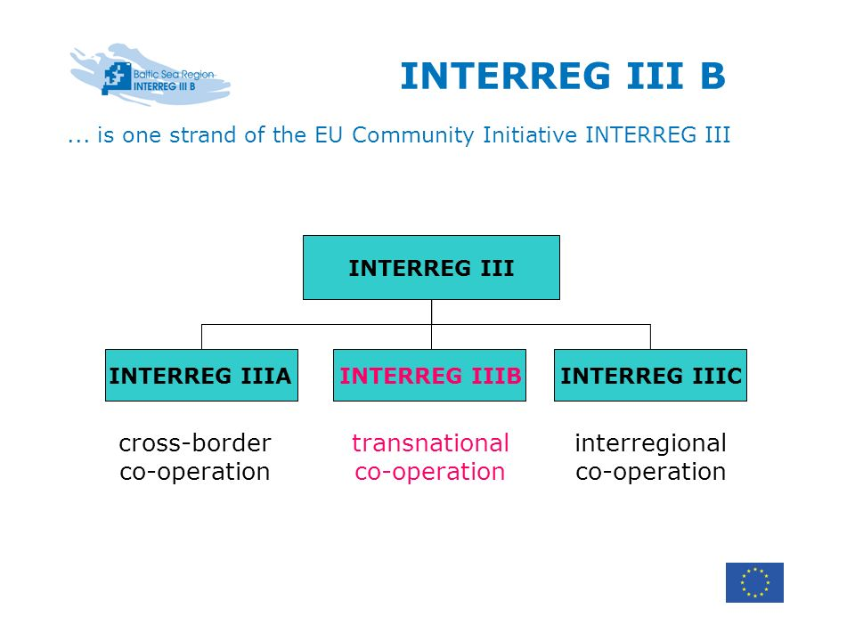 INTERREG III B INTERREG III cross-border co-operation transnational co-operation interregional co-operation INTERREG IIIAINTERREG IIICINTERREG IIIB...