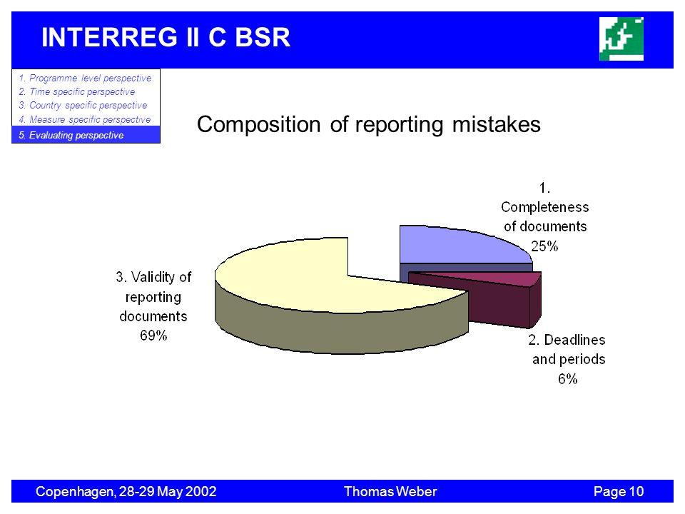 INTERREG II C BSR Copenhagen, 28-29 May 2002Thomas WeberPage 10 1. Programme level perspective 2. Time specific perspective 3. Country specific perspe