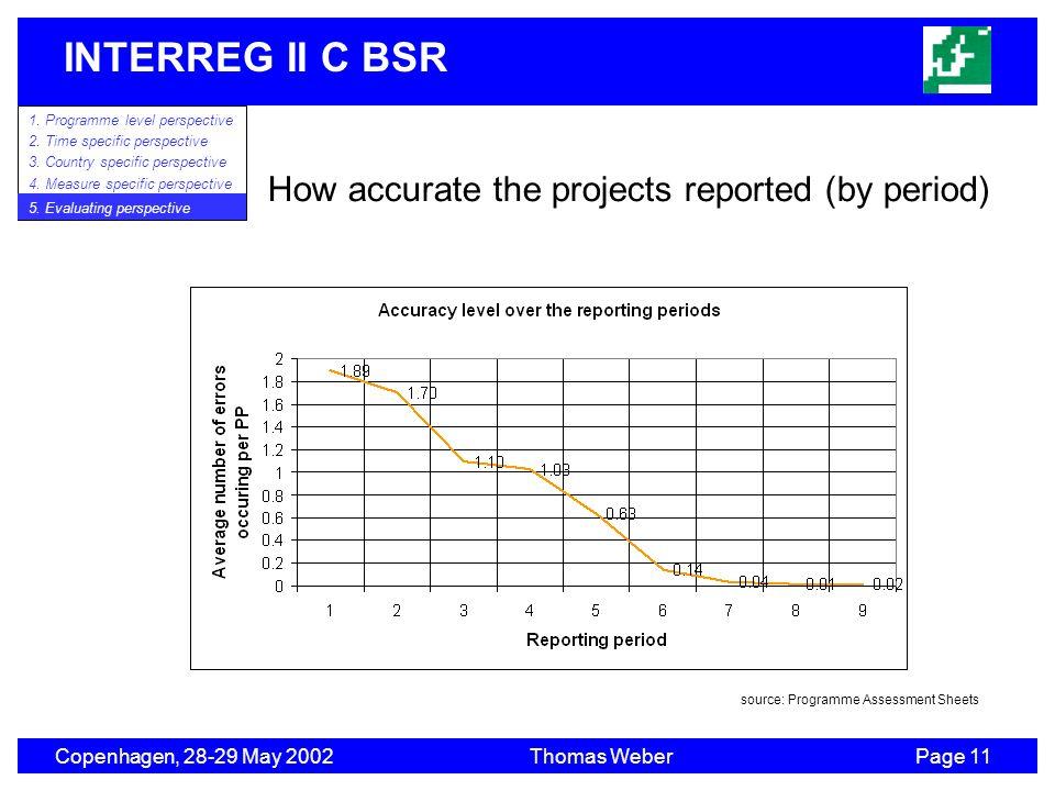 INTERREG II C BSR Copenhagen, 28-29 May 2002Thomas WeberPage 11 1. Programme level perspective 2. Time specific perspective 3. Country specific perspe