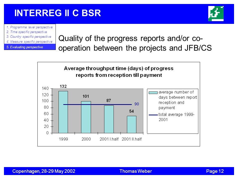 INTERREG II C BSR Copenhagen, 28-29 May 2002Thomas WeberPage 12 1. Programme level perspective 2. Time specific perspective 3. Country specific perspe