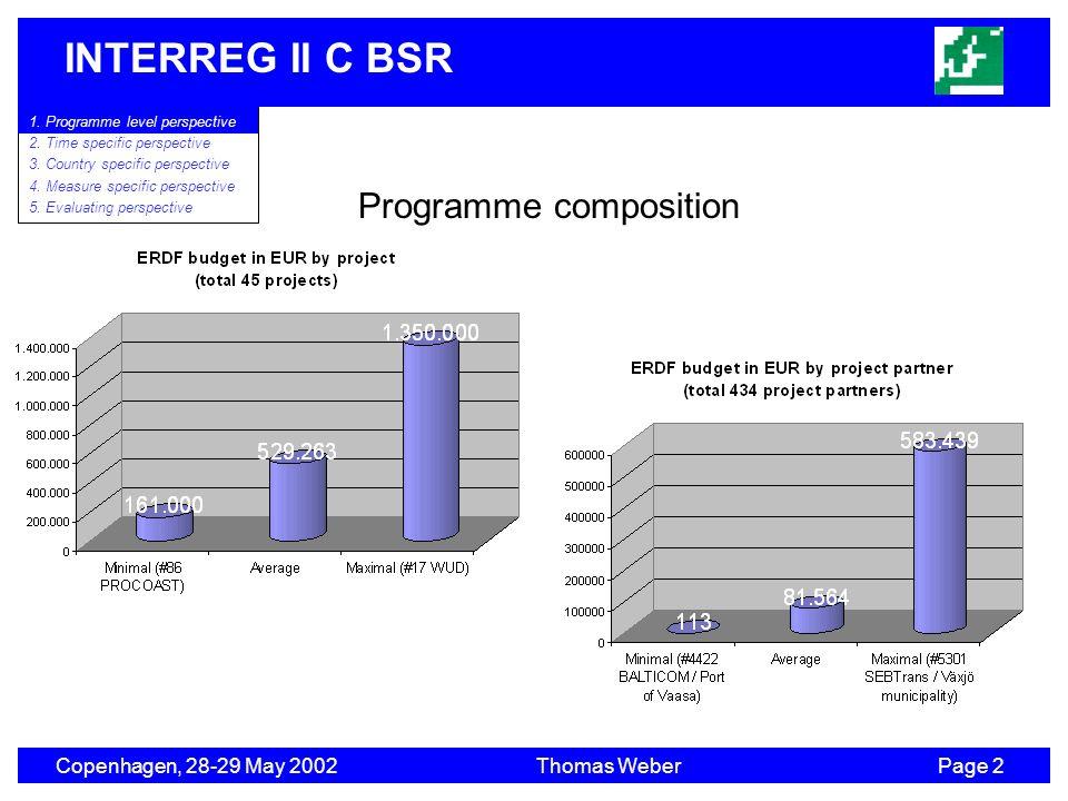 INTERREG II C BSR Copenhagen, 28-29 May 2002Thomas WeberPage 2 1. Program level perspective 2. Time specific perspective 3. Country specific perspecti