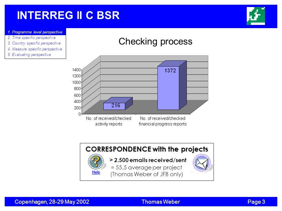 INTERREG II C BSR Copenhagen, 28-29 May 2002Thomas WeberPage 3 CORRESPONDENCE with the projects > 2.500 emails received/sent = 55.5 average per project (Thomas Weber of JFB only) 1.