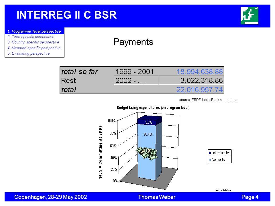 INTERREG II C BSR Copenhagen, 28-29 May 2002Thomas WeberPage 4 1. Program level perspective 2. Time specific perspective 3. Country specific perspecti