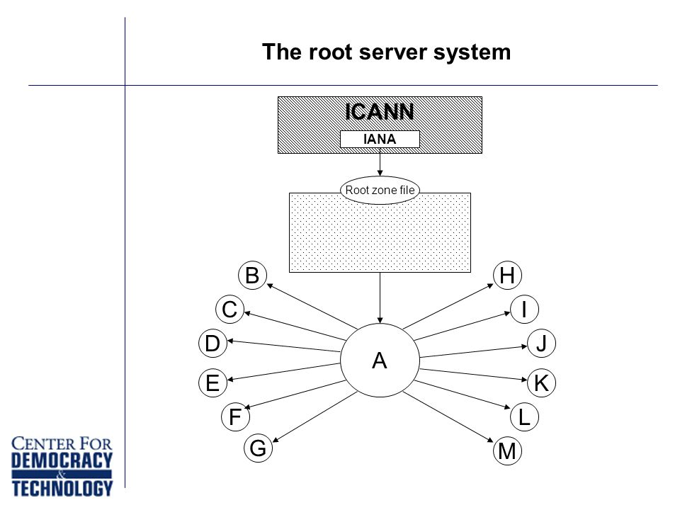 Root zone file A B C D E F G H I J K L M ICANN IANA The root server system