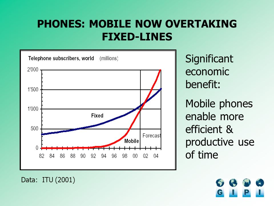 PHONES: MOBILE NOW OVERTAKING FIXED-LINES Data: ITU (2001) Significant economic benefit: Mobile phones enable more efficient & productive use of time