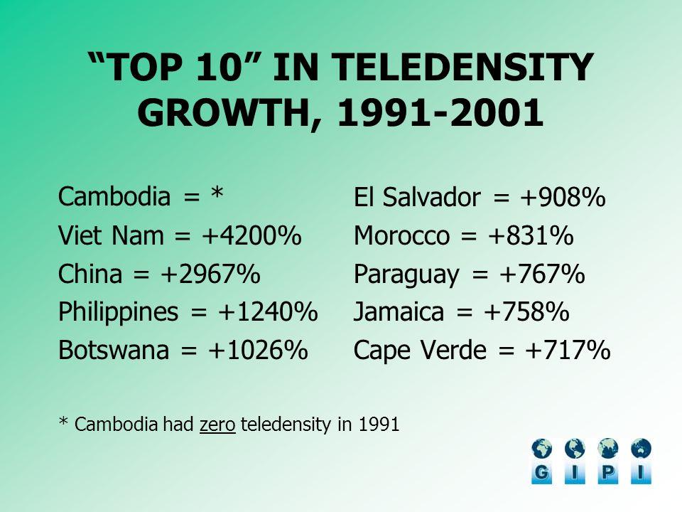 TOP 10 IN TELEDENSITY GROWTH, 1991-2001 Cambodia = * Viet Nam = +4200% China = +2967% Philippines = +1240% Botswana = +1026% El Salvador = +908% Moroc