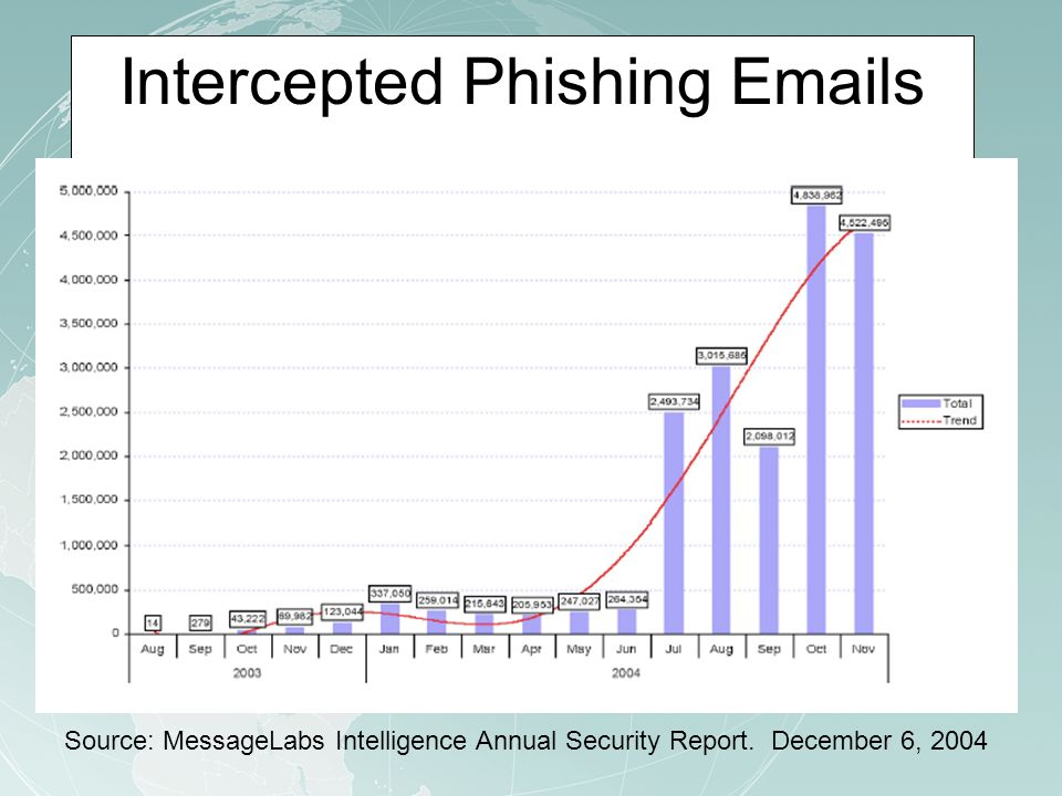 Intercepted Phishing Emails Source: MessageLabs Intelligence Annual Security Report.