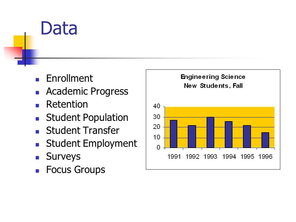 Data Enrollment Academic Progress Retention Student Population Student Transfer Student Employment Surveys Focus Groups