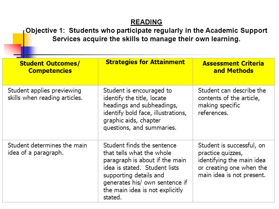 Student Outcomes/ Competencies Strategies for Attainment Assessment Criteria and Methods Student applies previewing skills when reading articles.
