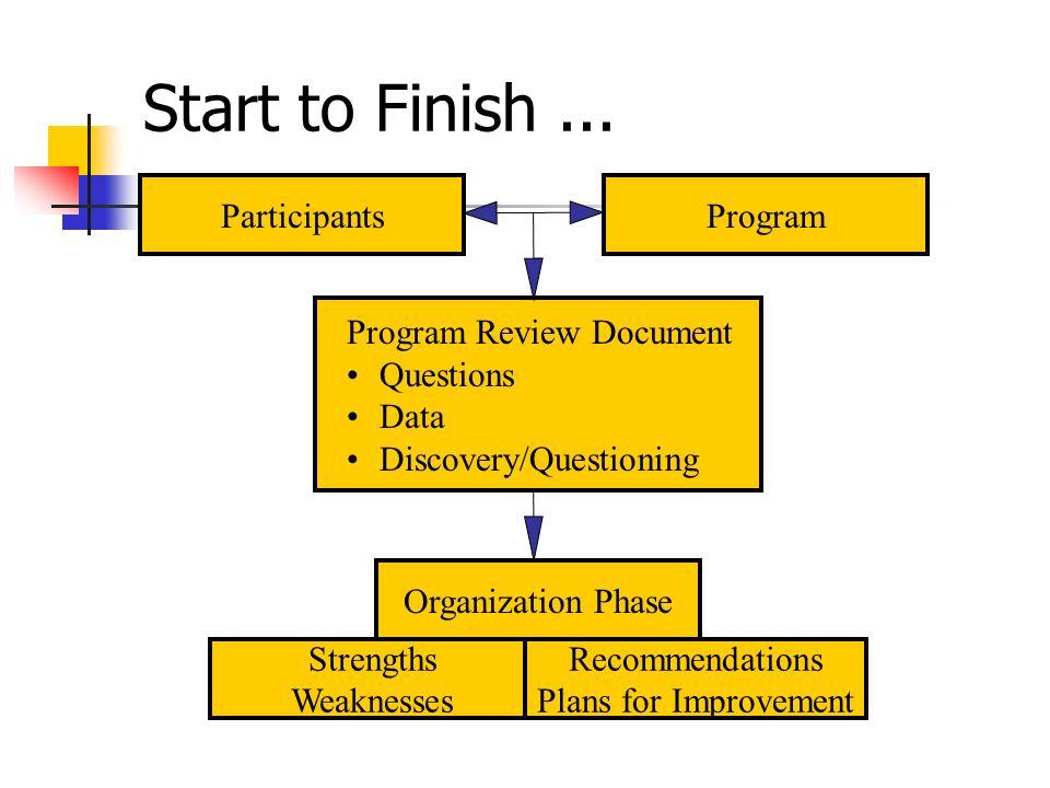 Start to Finish...