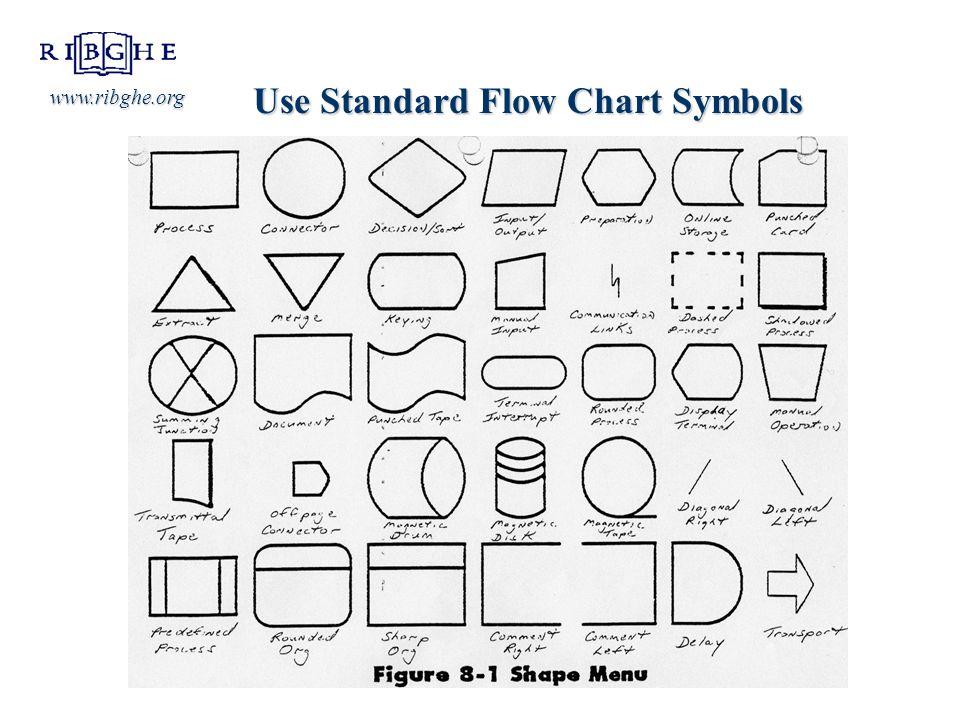 Use Standard Flow Chart Symbols www.ribghe.org