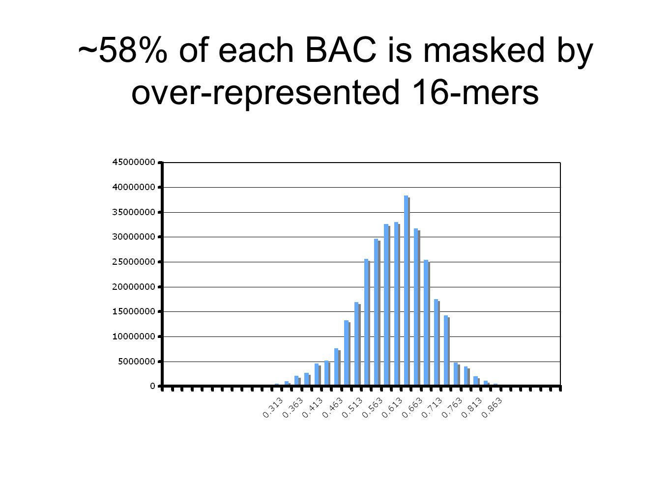~58% of each BAC is masked by over-represented 16-mers