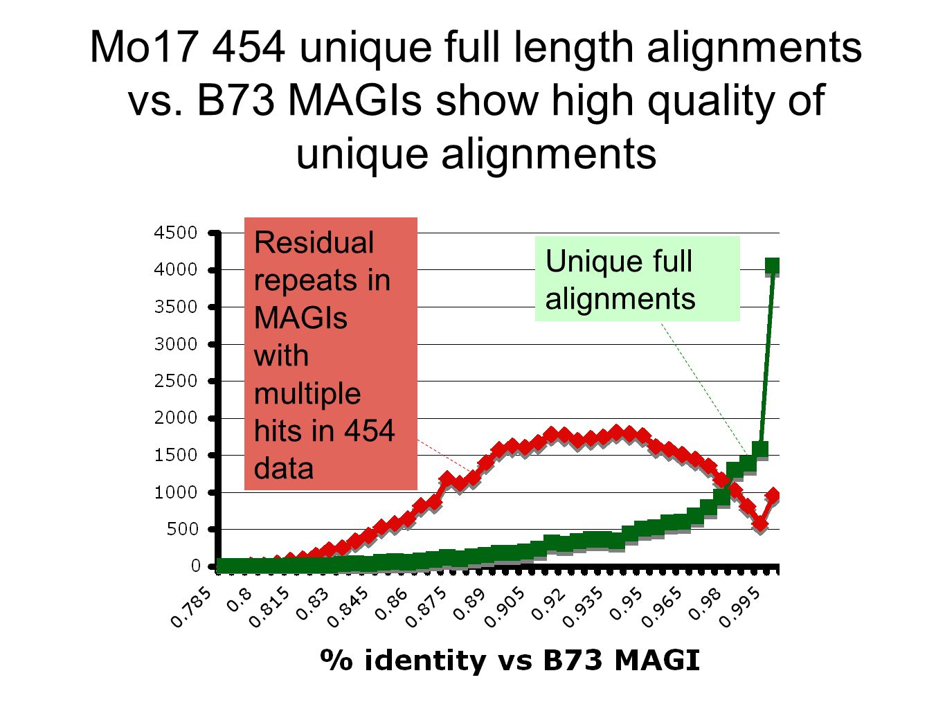 SNPs and indels of 454 reads relative to MAGIs consistent with few % variation of Mo17/B73 (combines variation with sequencing errors) SNPs or indels per base Frequency of reads