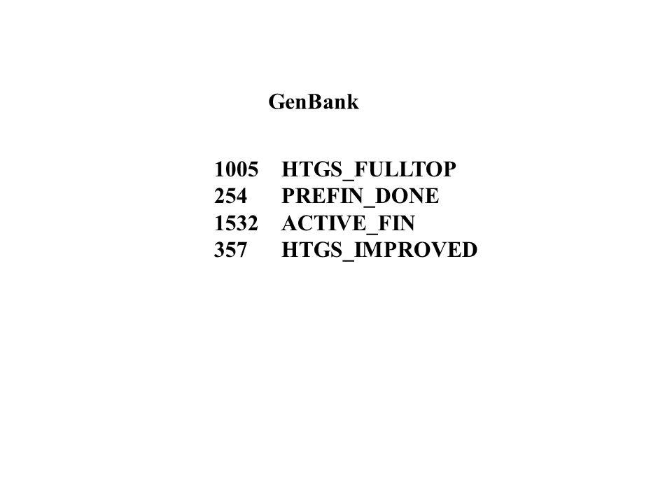 1005 HTGS_FULLTOP 254 PREFIN_DONE 1532 ACTIVE_FIN 357 HTGS_IMPROVED GenBank