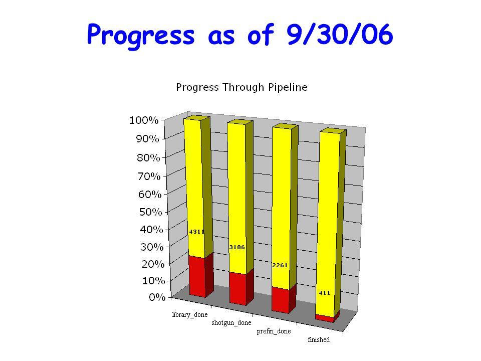 Progress as of 9/30/06