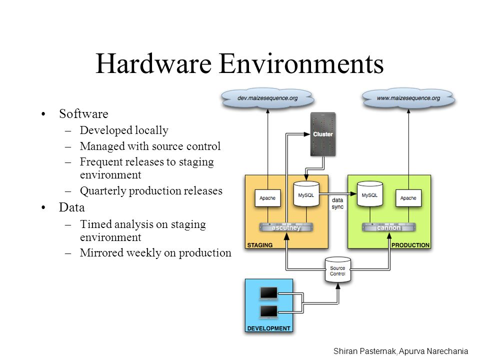 Hardware Environments Software –Developed locally –Managed with source control –Frequent releases to staging environment –Quarterly production release