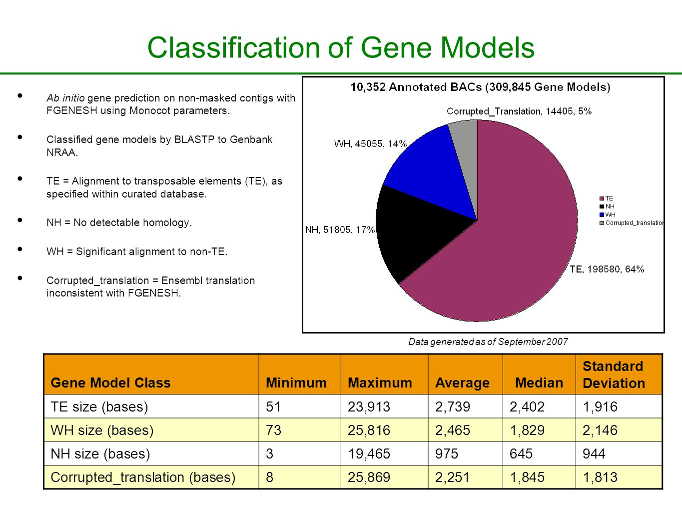 Classification of Gene Models Ab initio gene prediction on non-masked contigs with FGENESH using Monocot parameters.
