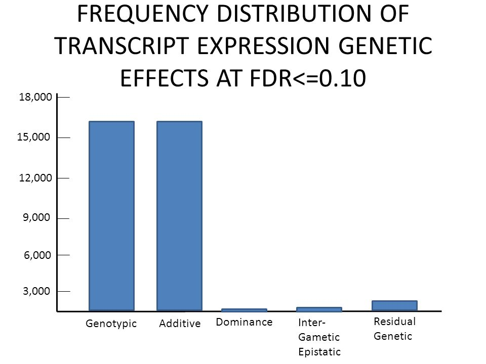FREQUENCY DISTRIBUTION OF TRANSCRIPT EXPRESSION GENETIC EFFECTS AT FDR<=0.10 18,000 12,000 9,000 6,000 3,000 GenotypicAdditive Dominance Inter- Gametic Epistatic Residual Genetic 15,000