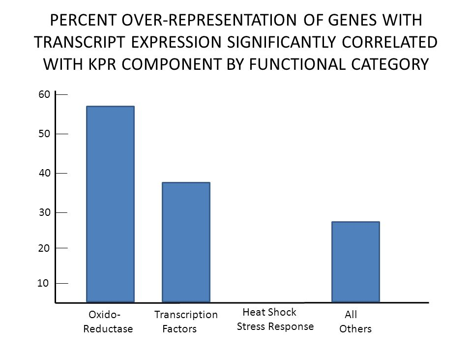 PERCENT OVER-REPRESENTATION OF GENES WITH TRANSCRIPT EXPRESSION SIGNIFICANTLY CORRELATED WITH KPR COMPONENT BY FUNCTIONAL CATEGORY Oxido- Reductase Transcription Factors Heat Shock Stress Response All Others 50