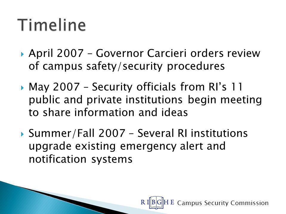 April 2007 – Governor Carcieri orders review of campus safety/security procedures May 2007 – Security officials from RIs 11 public and private institutions begin meeting to share information and ideas Summer/Fall 2007 – Several RI institutions upgrade existing emergency alert and notification systems Campus Security Commission