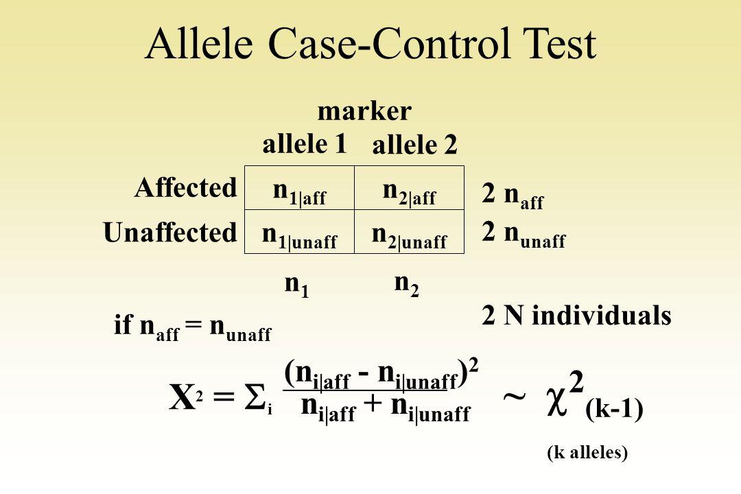 Allele Case-Control Test n 1|aff n 2|aff n 1|unaff n 2|unaff Affected Unaffected allele 1 allele 2 2 n aff 2 n unaff n1n1 n2n2 2 N individuals X 2 = i