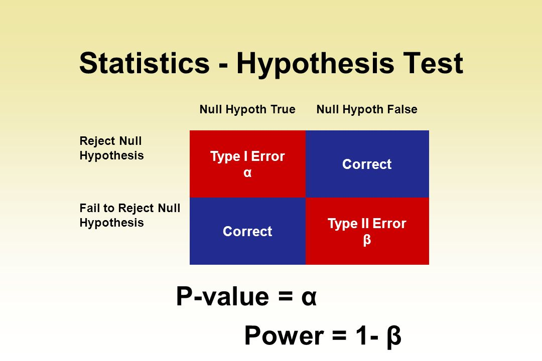 Statistics - Hypothesis Test Null Hypoth TrueNull Hypoth False Reject Null Hypothesis Type I Error α Correct Fail to Reject Null Hypothesis Correct Ty