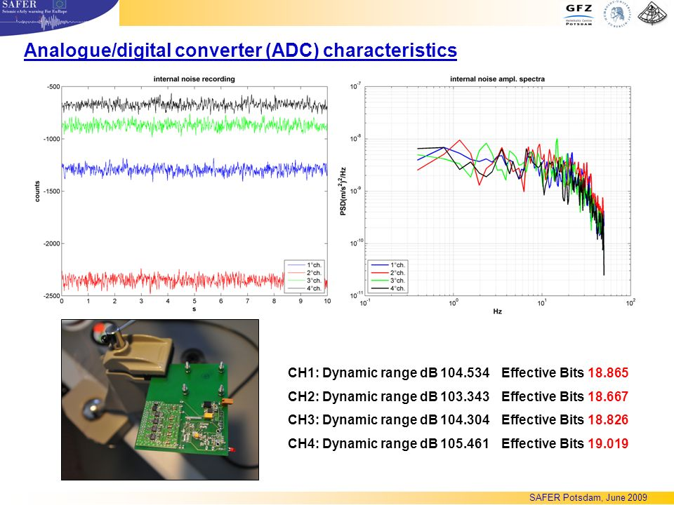 CH1: Dynamic range dB 104.534 CH2: Dynamic range dB 103.343 CH3: Dynamic range dB 104.304 CH4: Dynamic range dB 105.461 Effective Bits 18.865 Effective Bits 18.667 Effective Bits 18.826 Effective Bits 19.019 Analogue/digital converter (ADC) characteristics SAFER Potsdam, June 2009
