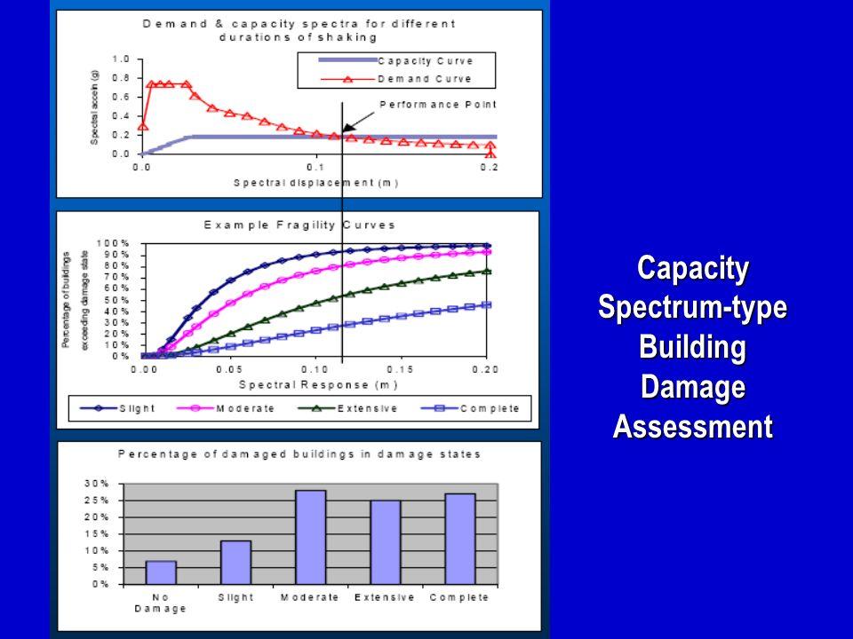 Capacity Spectrum-type Building Damage Assessment