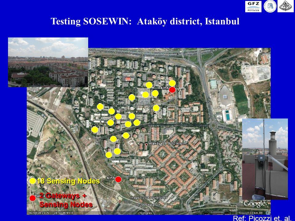 18 Sensing Nodes 2 Gateways + Sensing Nodes Testing SOSEWIN: Ataköy district, Istanbul Ref: Picozzi et. al.