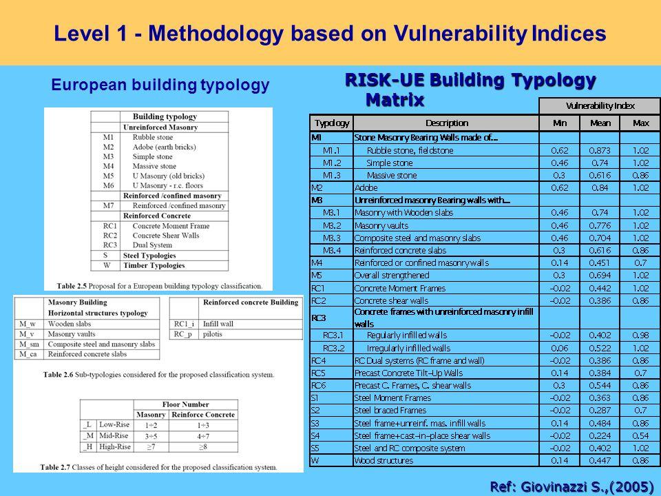 Level 1 - Methodology based on Vulnerability Indices RISK-UE Building Typology Matrix Ref: Giovinazzi S.,(2005) European building typology