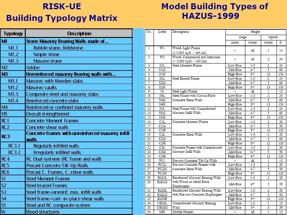 RISK-UE Building Typology Matrix Model Building Types of HAZUS-1999