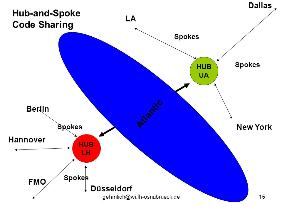 HUB LH HUB UA Atlantic Hub-and-Spoke Code Sharing Berlin FMO Düsseldorf Hannover LA New York Dallas Spokes