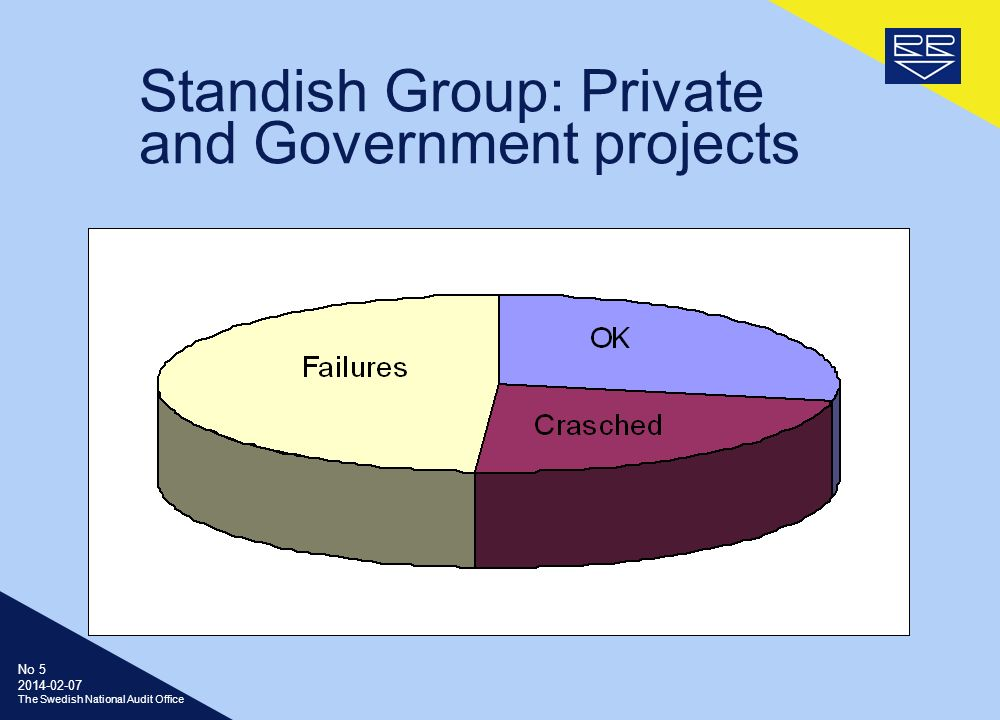 No The Swedish National Audit Office Standish Group: Private and Government projects