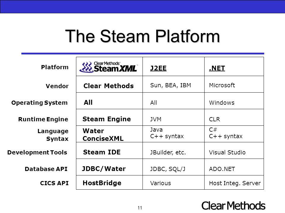 11 The Steam Platform Platform Vendor Clear Methods Operating System All Runtime Engine Steam Engine Language Water Syntax ConciseXML Development Tools Steam IDE CICS API HostBridge Database API JDBC/Water J2EE.NET Sun, BEA, IBMMicrosoft AllWindows JVMCLR JavaC#C++ syntax JBuilder, etc.Visual Studio JDBC, SQL/JADO.NET VariousHost Integ.