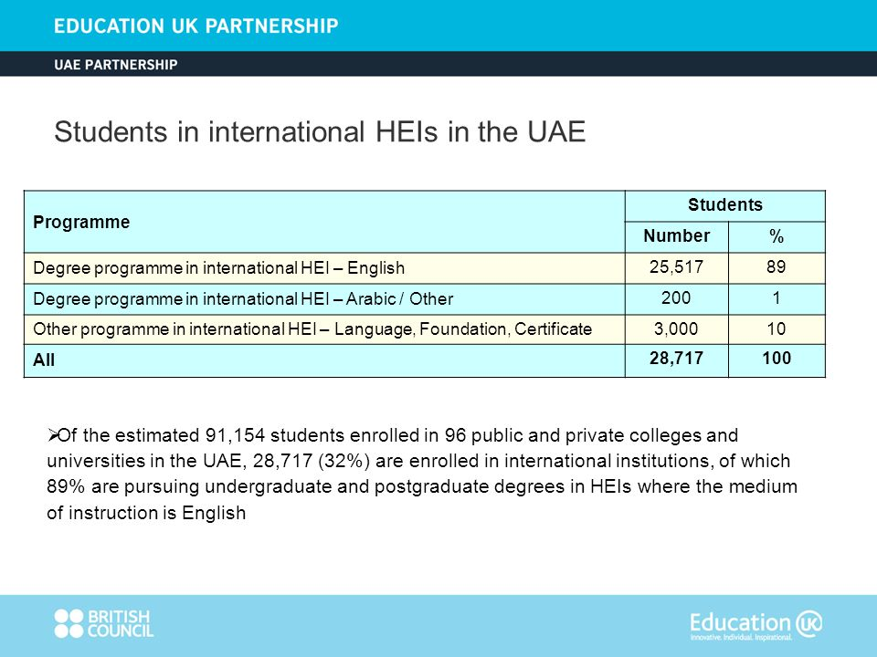 Of the estimated 91,154 students enrolled in 96 public and private colleges and universities in the UAE, 28,717 (32%) are enrolled in international institutions, of which 89% are pursuing undergraduate and postgraduate degrees in HEIs where the medium of instruction is English Programme Students Number% Degree programme in international HEI – English 25,51789 Degree programme in international HEI – Arabic / Other 2001 Other programme in international HEI – Language, Foundation, Certificate 3,00010 All 28, Students in international HEIs in the UAE