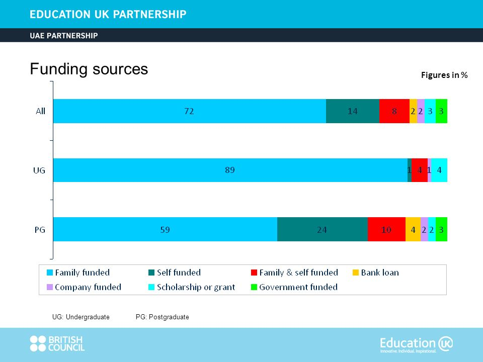 Figures in % UG: UndergraduatePG: Postgraduate Funding sources