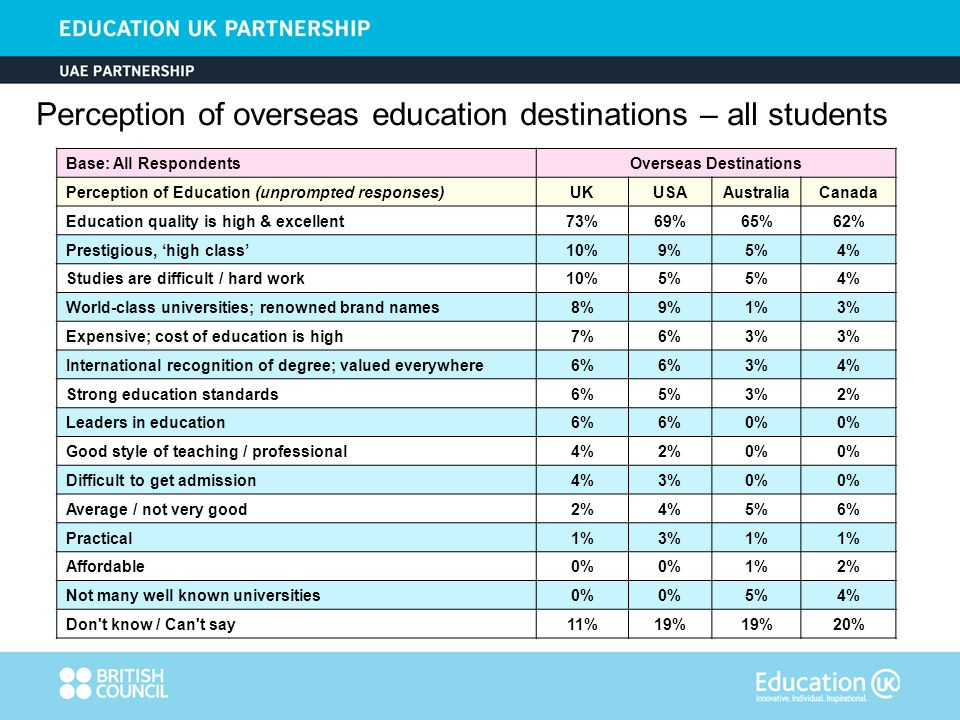 Base: All RespondentsOverseas Destinations Perception of Education (unprompted responses)UKUSAAustraliaCanada Education quality is high & excellent73%69%65%62% Prestigious, high class10%9%5%4% Studies are difficult / hard work10%5% 4% World-class universities; renowned brand names8%9%1%3% Expensive; cost of education is high7%6%3% International recognition of degree; valued everywhere6% 3%4% Strong education standards6%5%3%2% Leaders in education6% 0% Good style of teaching / professional4%2%0% Difficult to get admission4%3%0% Average / not very good2%4%5%6% Practical1%3%1% Affordable0% 1%2% Not many well known universities0% 5%4% Don t know / Can t say11%19% 20% Perception of overseas education destinations – all students