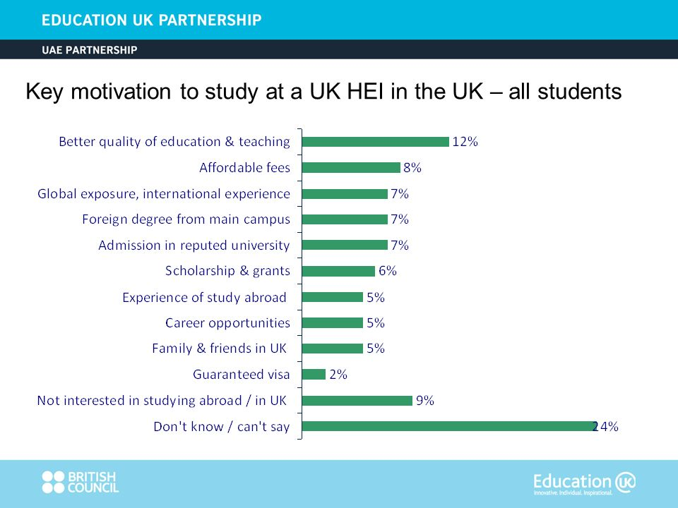 Key motivation to study at a UK HEI in the UK – all students