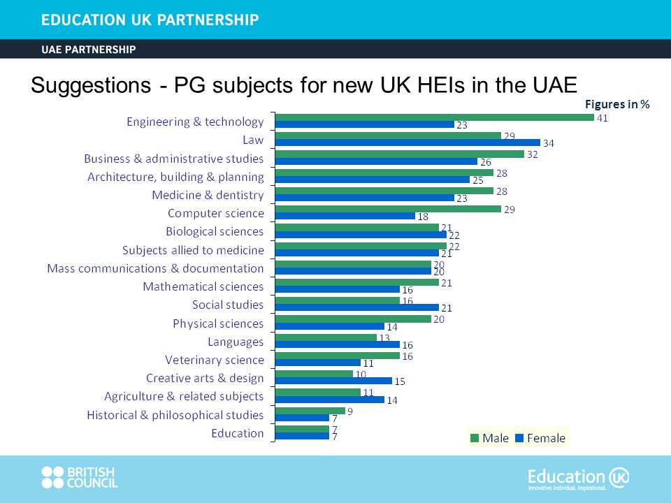Figures in % Suggestions - PG subjects for new UK HEIs in the UAE