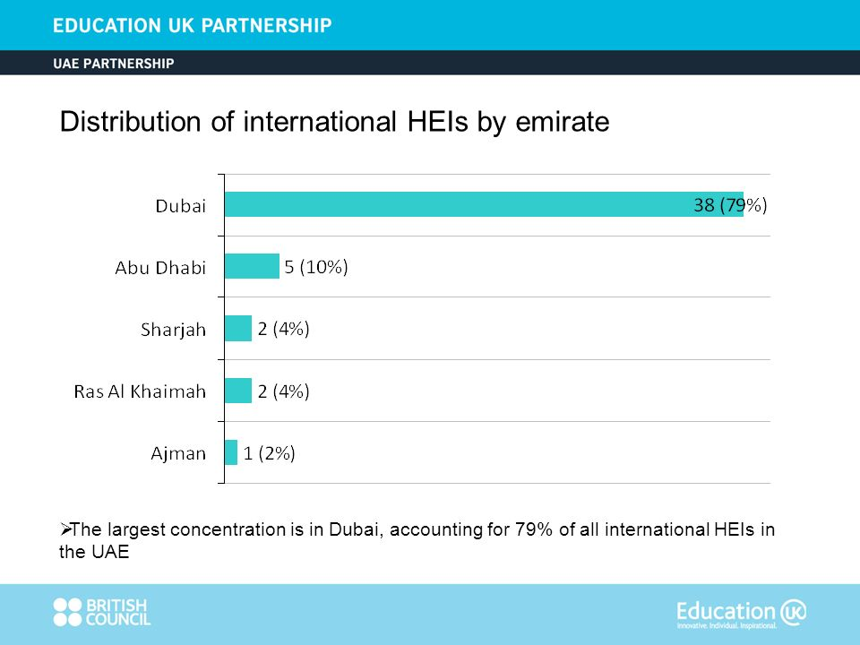 UK, USA and India are the top three source nations, accounting for 73% of all international HEIs in the UAE Country of origin of international HEIs