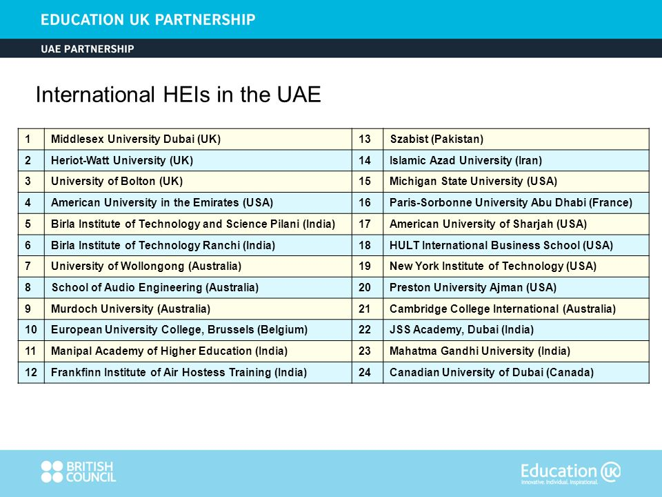 Figures in % Suggestions - vocational subjects for new UK HEIs in the UAE