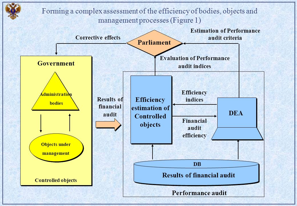 Forming a complex assessment of the efficiency of bodies, objects and management processes (Figure 1) Процессы управления Parliament Government Contro