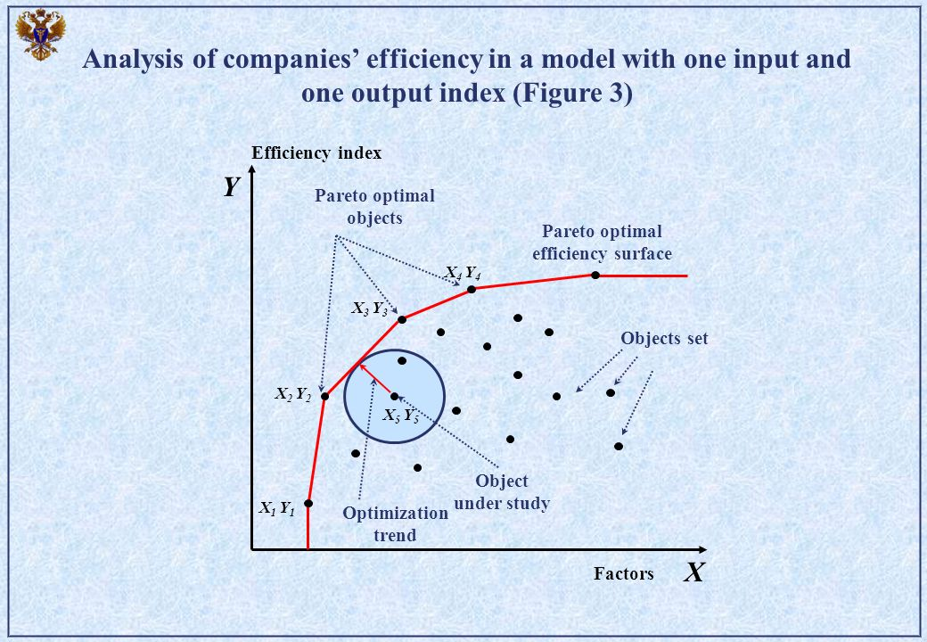 X Y X5 Y5X5 Y5 X 1 Y 1 X 2 Y 2 X 3 Y 3 X 4 Y 4 Efficiency index Factors Pareto optimal objects Pareto optimal efficiency surface Optimization trend Ob